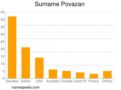 Surname Povazan