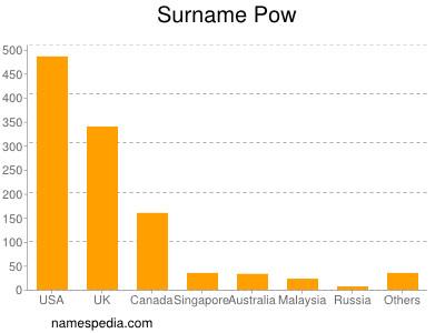 Surname Pow