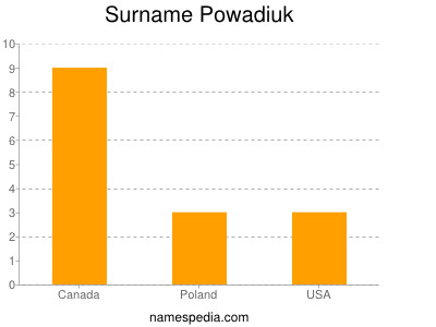 Surname Powadiuk