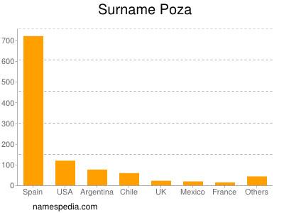 Surname Poza