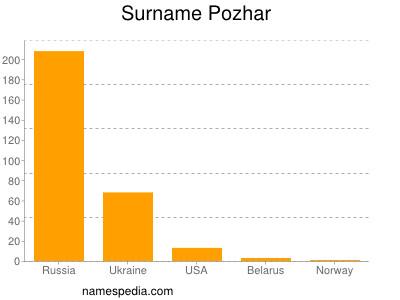 Surname Pozhar