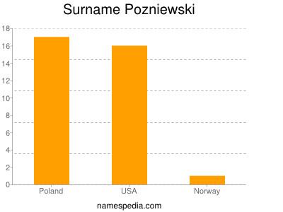 Surname Pozniewski