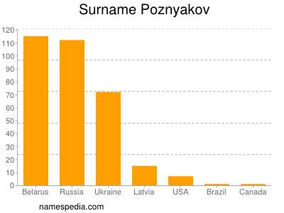 Surname Poznyakov
