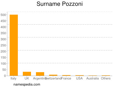 Surname Pozzoni