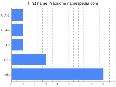 Given name Prabudha