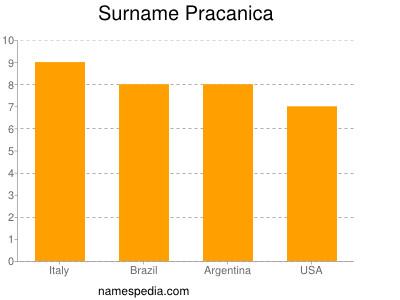 Surname Pracanica
