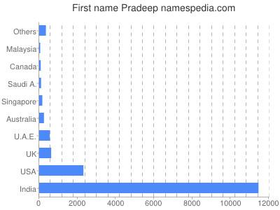 Given name Pradeep