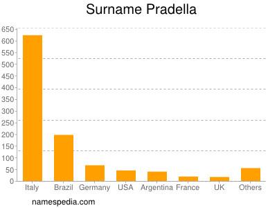 Surname Pradella