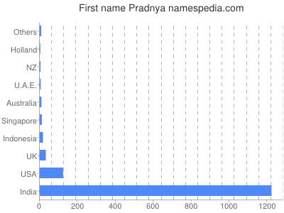 Given name Pradnya
