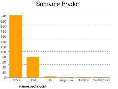 Surname Pradon