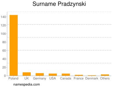 Surname Pradzynski