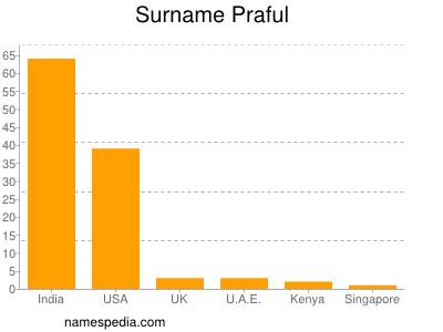Surname Praful