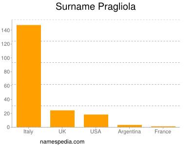 Surname Pragliola