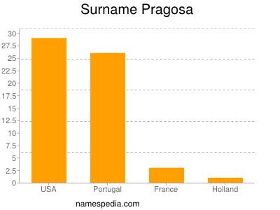 Surname Pragosa