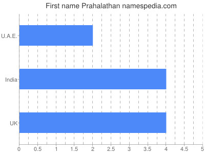 Given name Prahalathan