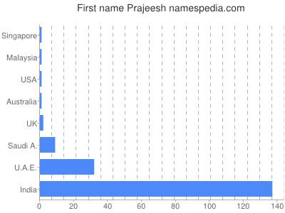 Given name Prajeesh