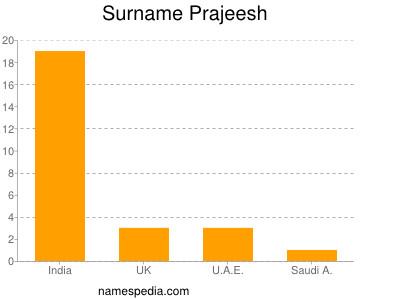 Surname Prajeesh