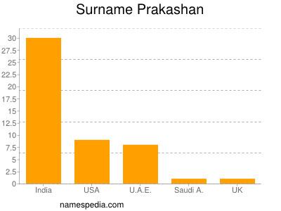 Surname Prakashan
