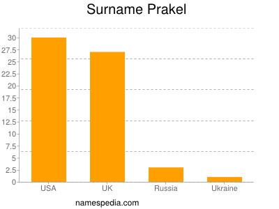 Surname Prakel
