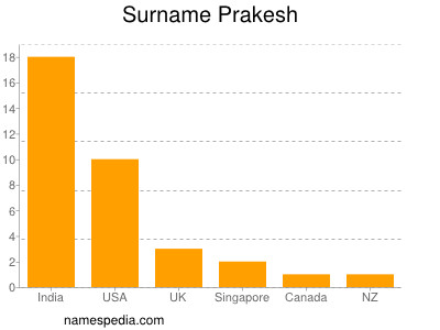 Surname Prakesh
