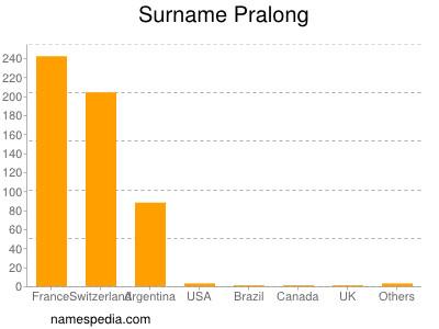 Surname Pralong