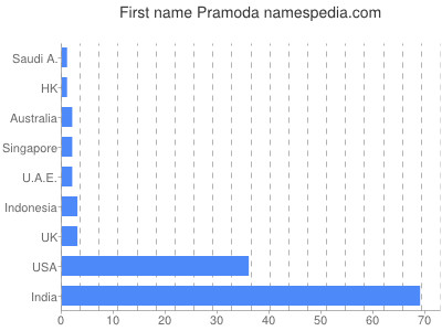 Given name Pramoda