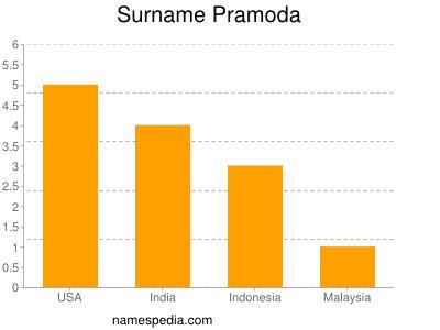 Surname Pramoda