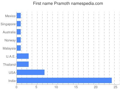 Given name Pramoth