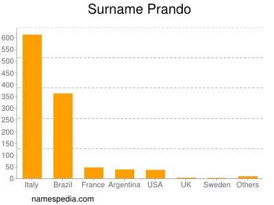 Surname Prando