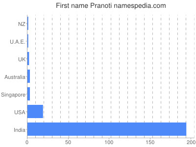 Given name Pranoti