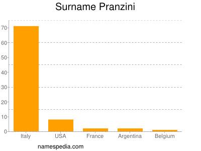 Surname Pranzini