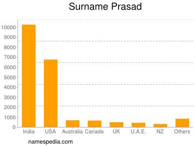 Surname Prasad