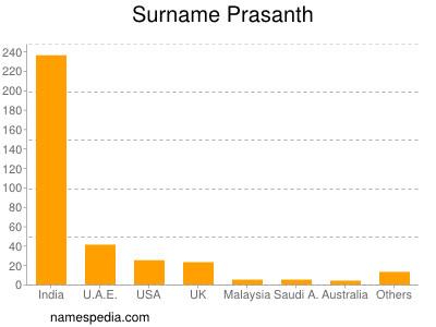 Surname Prasanth