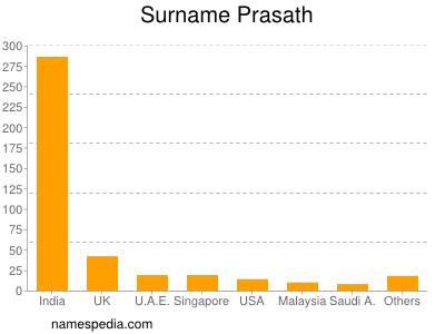 Surname Prasath