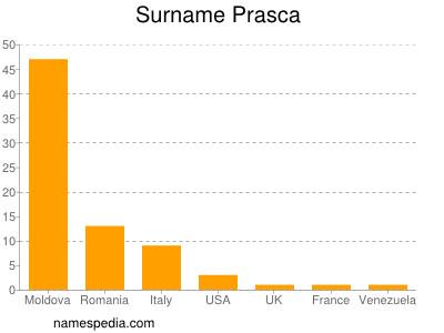 Surname Prasca
