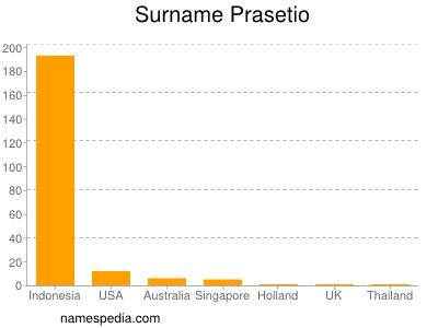 Surname Prasetio
