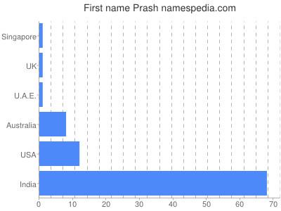 Given name Prash