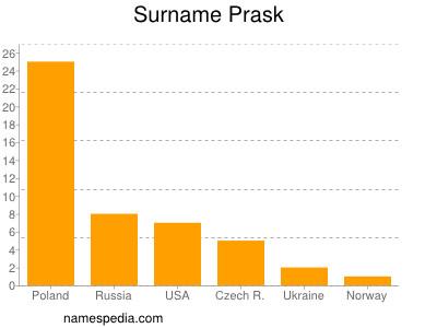 Surname Prask