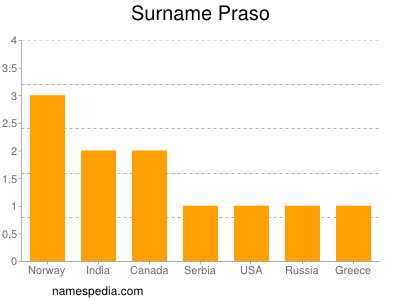 Surname Praso