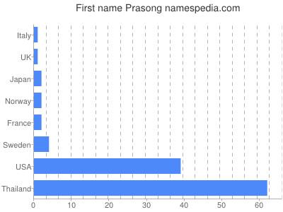 Given name Prasong