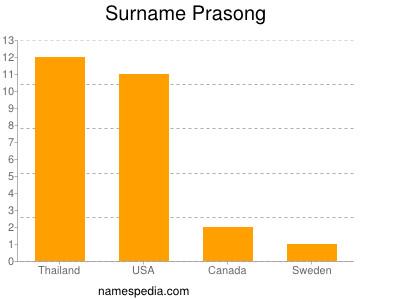 Surname Prasong
