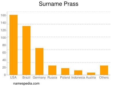 Surname Prass