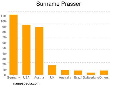 Surname Prasser