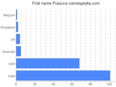 Given name Prasuna