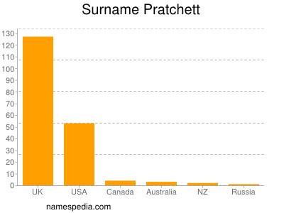 Surname Pratchett