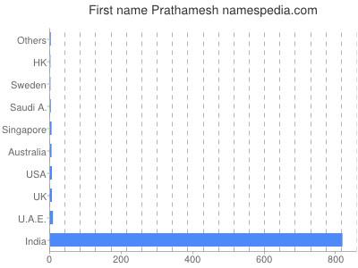 Given name Prathamesh