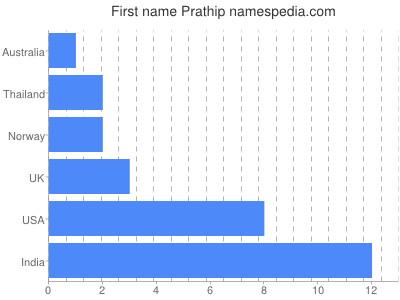 Given name Prathip