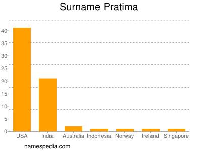 Surname Pratima
