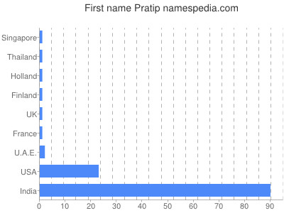 Given name Pratip