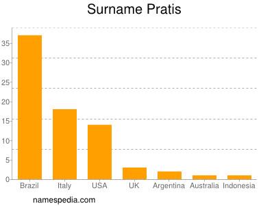 Surname Pratis